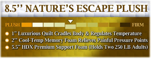 Nature's Escape Plush Mattress Description